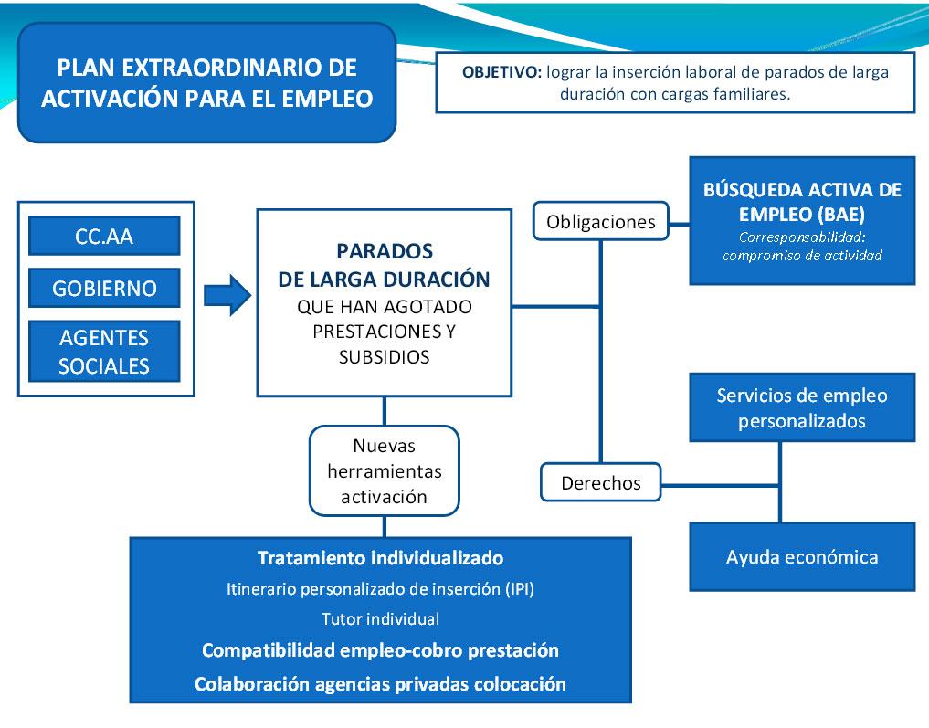 plan extraordinario de activacion para el empleo